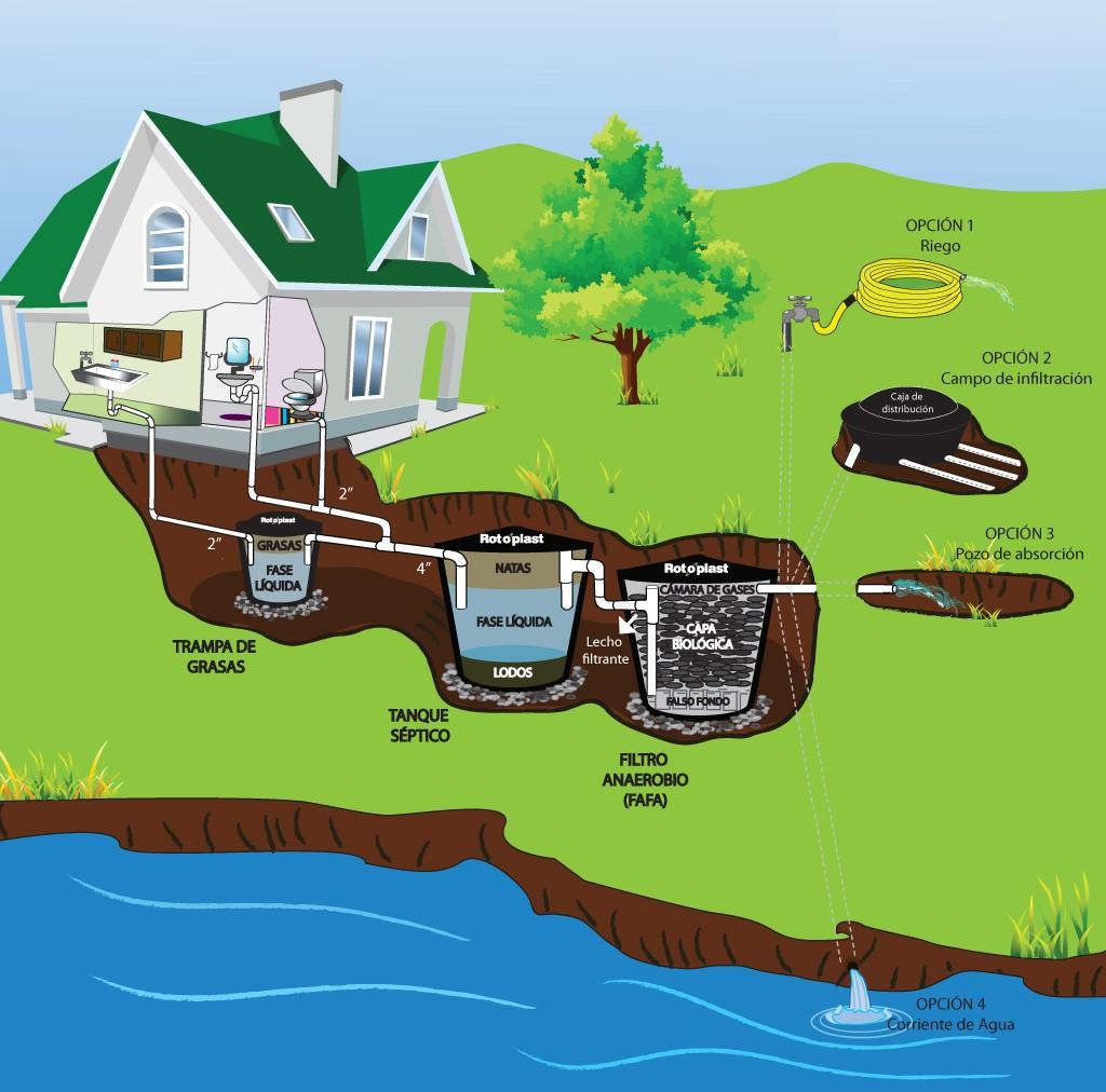 Sistema-septico-domiciliario-diagrama